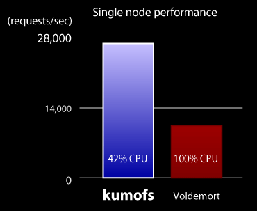 Kumofs vs. Voldemort Speed Test